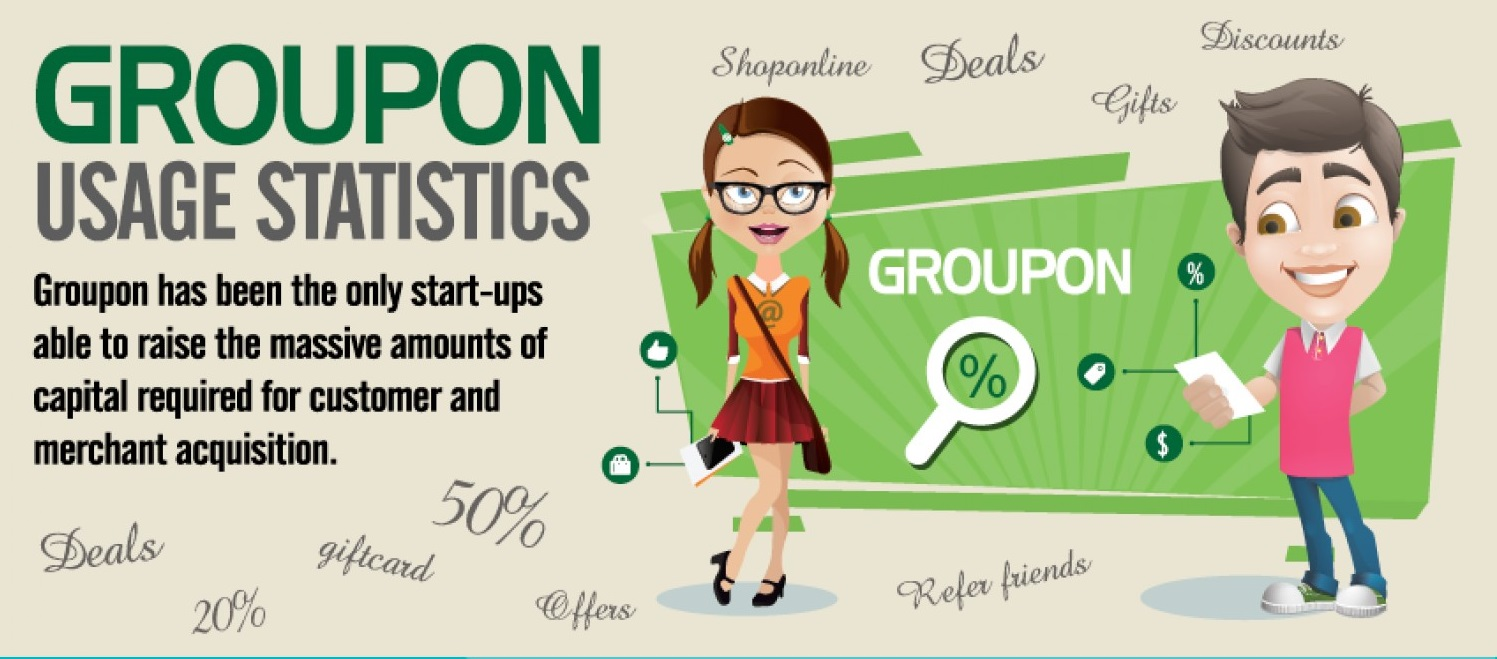 Groupon In Our Lives